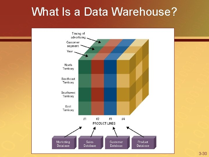 What Is a Data Warehouse? 3 -30