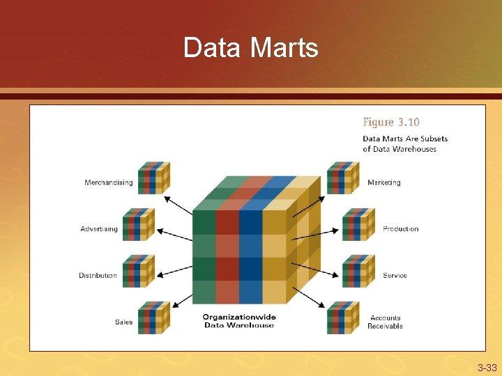 Data Marts 3 -33