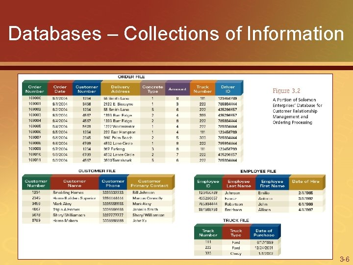 Databases – Collections of Information 3 -6