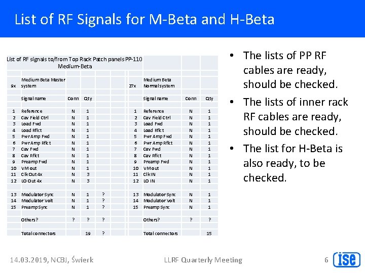 List of RF Signals for M-Beta and H-Beta List of RF signals to/from Top