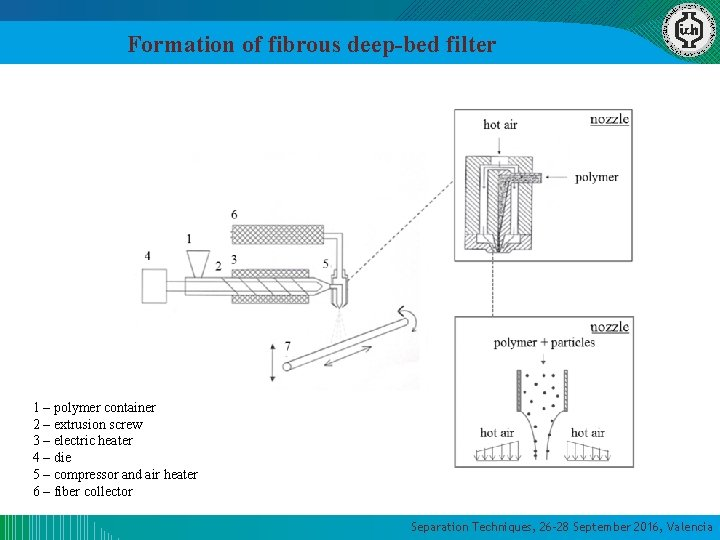 Formation of fibrous deep-bed filter 1 – polymer container 2 – extrusion screw 3