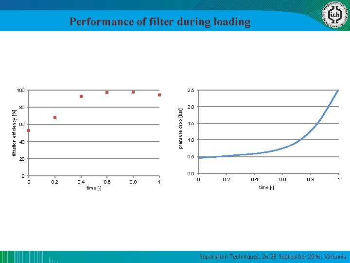 100 2. 5 80 2. 0 pressure drop [bar] filtration efficiency [%] Performance of