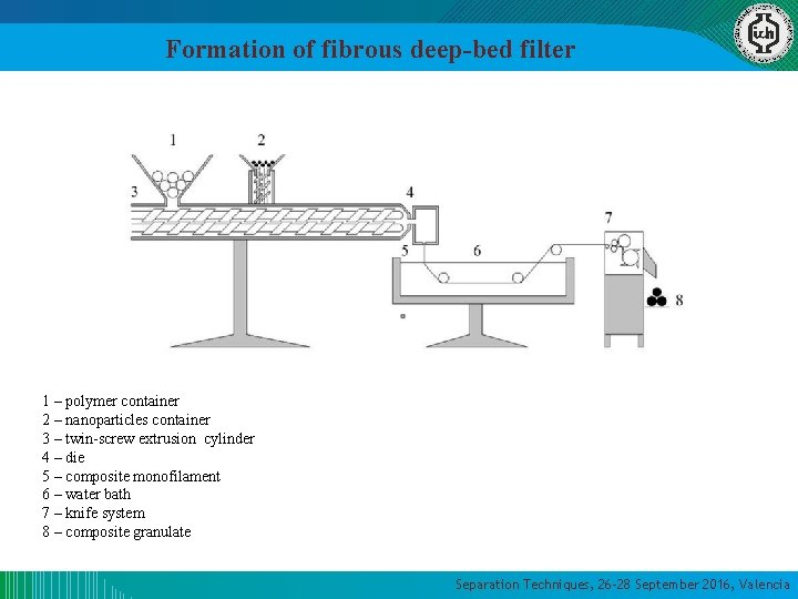 Formation of fibrous deep-bed filter 1 – polymer container 2 – nanoparticles container 3