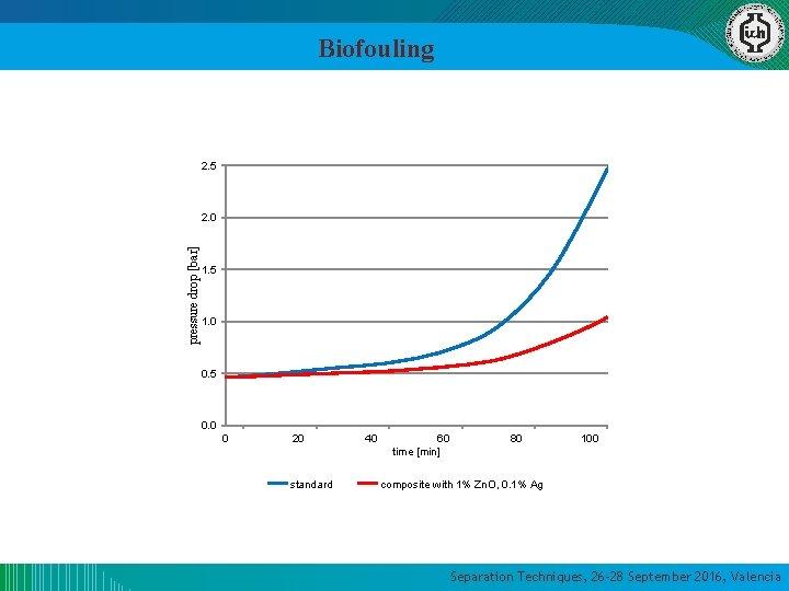 Biofouling 2. 5 pressure drop [bar] 2. 0 1. 5 1. 0 0. 5
