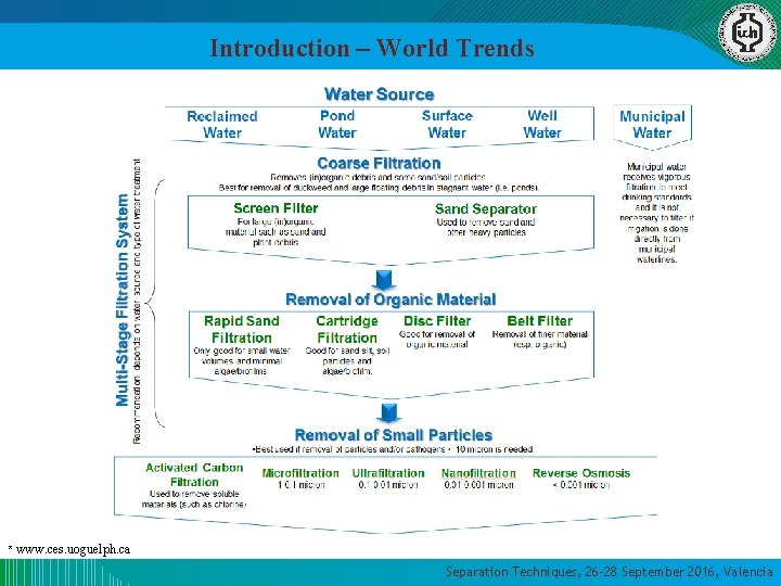 Introduction – World Trends * www. ces. uoguelph. ca Separation Techniques, 26 -28 September