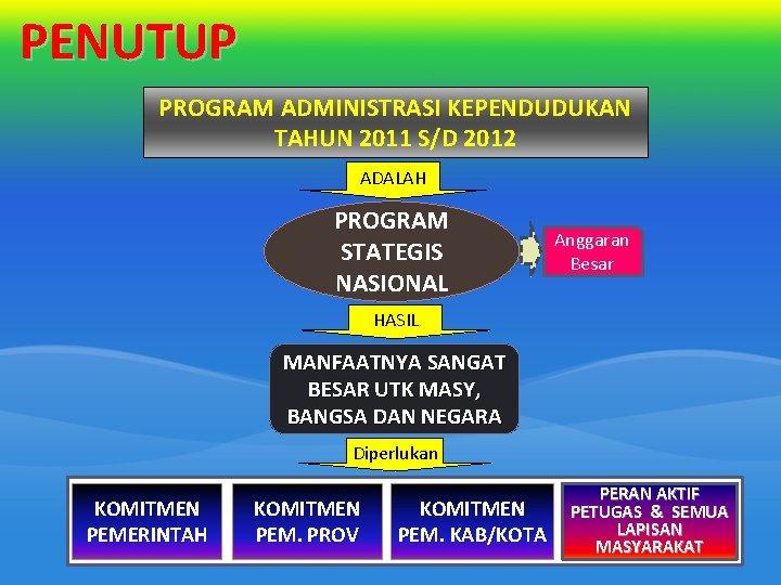 PENUTUP PROGRAM ADMINISTRASI KEPENDUDUKAN TAHUN 2011 S/D 2012 ADALAH PROGRAM STATEGIS NASIONAL Anggaran Besar