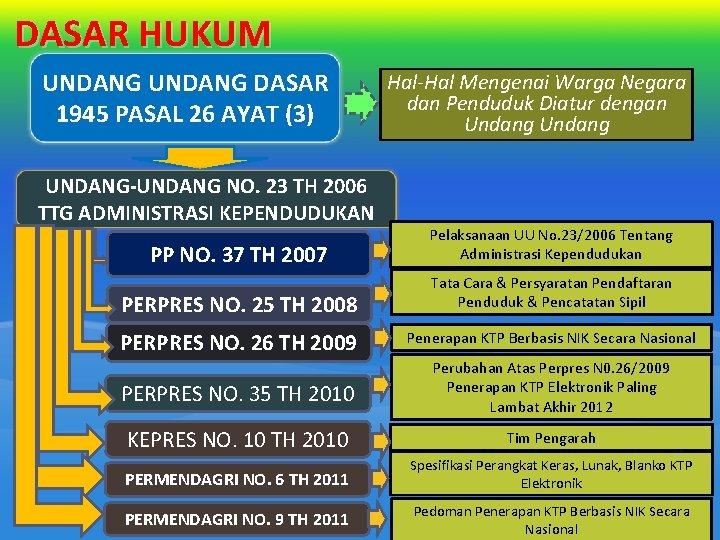 DASAR HUKUM UNDANG DASAR 1945 PASAL 26 AYAT (3) UNDANG-UNDANG NO. 23 TH 2006