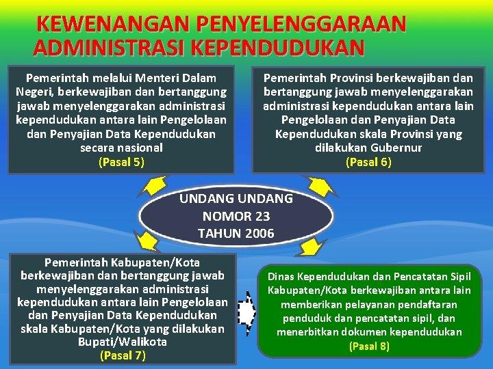 KEWENANGAN PENYELENGGARAAN ADMINISTRASI KEPENDUDUKAN Pemerintah melalui Menteri Dalam Negeri, berkewajiban dan bertanggung jawab menyelenggarakan