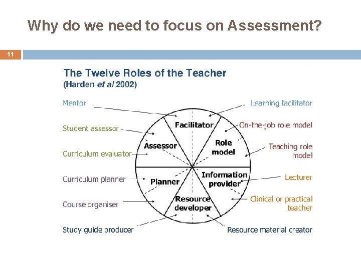 Why do we need to focus on Assessment? 11
