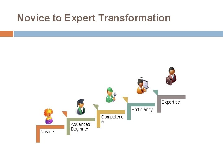 Novice to Expert Transformation Expertise Proficiency Novice Advanced Beginner Competenc e