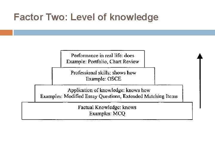 Factor Two: Level of knowledge