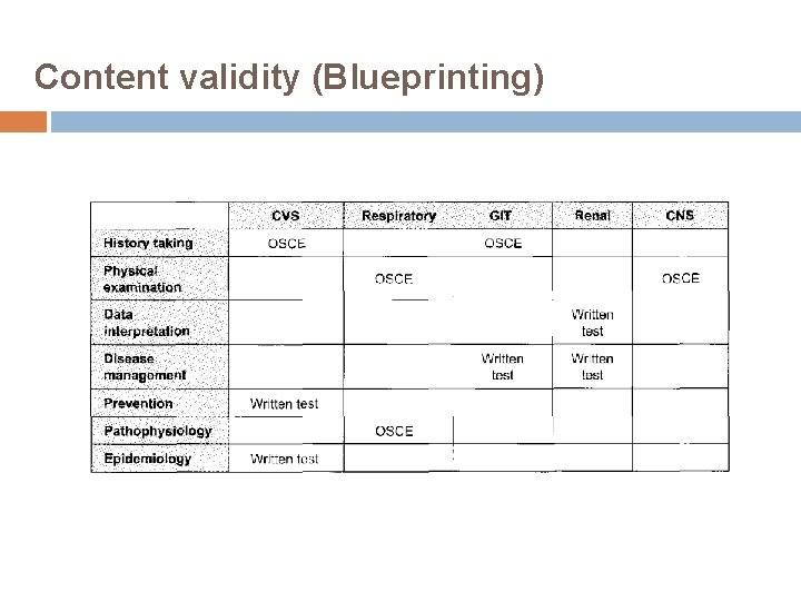 Content validity (Blueprinting)