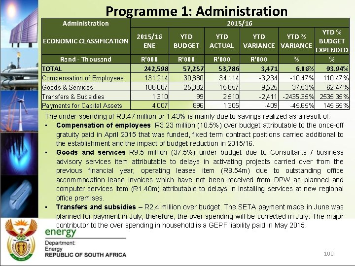 Programme 1: Administration 2015/16 YTD % ECONOMIC CLASSIFICATION BUDGET VARIANCE EXPENDED Rand - Thousand
