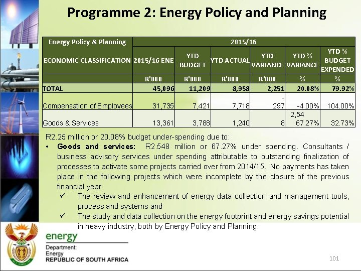 Programme 2: Energy Policy and Planning Energy Policy & Planning 2015/16 YTD % YTD