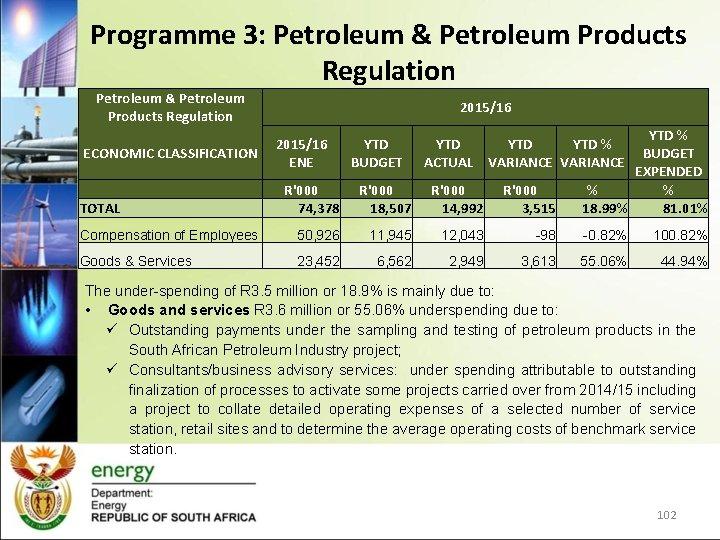 Programme 3: Petroleum & Petroleum Products Regulation ECONOMIC CLASSIFICATION TOTAL 2015/16 ENE YTD BUDGET