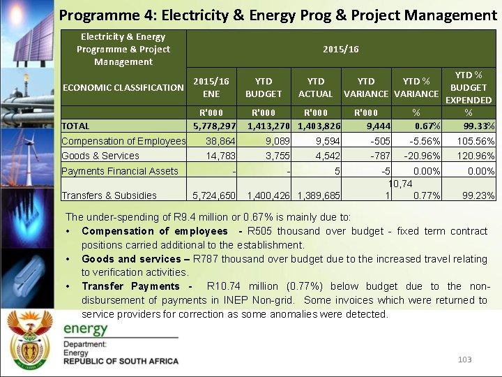 Programme 4: Electricity & Energy Prog & Project Management Electricity & Energy Programme &