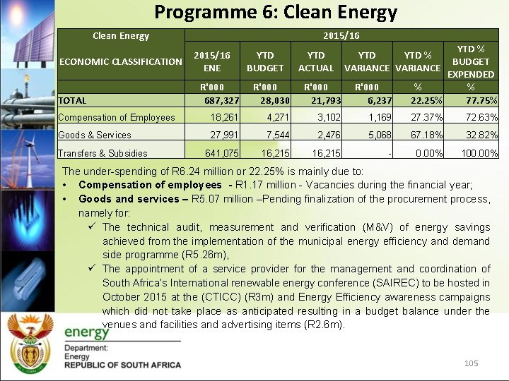 Programme 6: Clean Energy 2015/16 TOTAL R'000 687, 327 28, 030 21, 793 6,