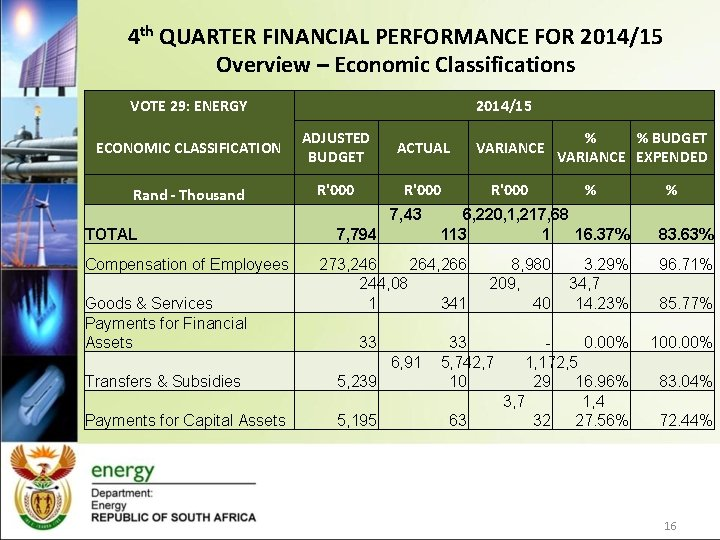 4 th QUARTER FINANCIAL PERFORMANCE FOR 2014/15 Overview – Economic Classifications VOTE 29: ENERGY