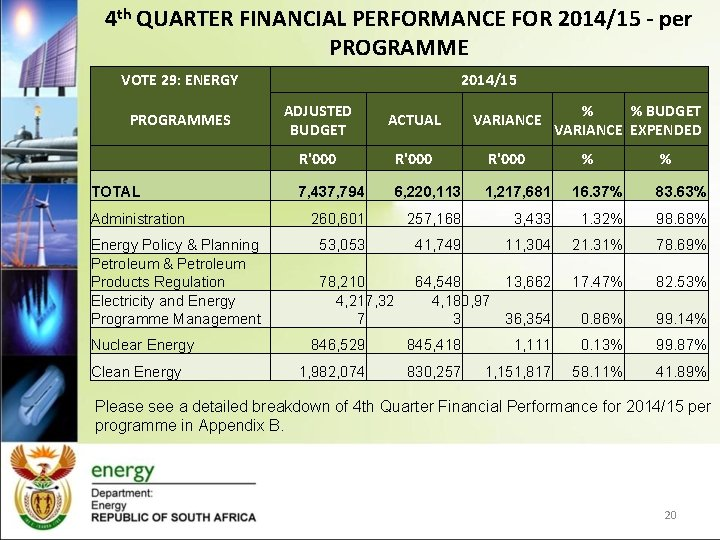 4 th QUARTER FINANCIAL PERFORMANCE FOR 2014/15 - per PROGRAMME VOTE 29: ENERGY 2014/15