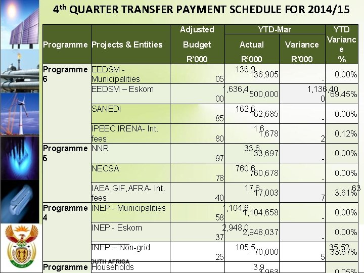 4 th QUARTER TRANSFER PAYMENT SCHEDULE FOR 2014/15 Adjusted Programme Projects & Entities Programme