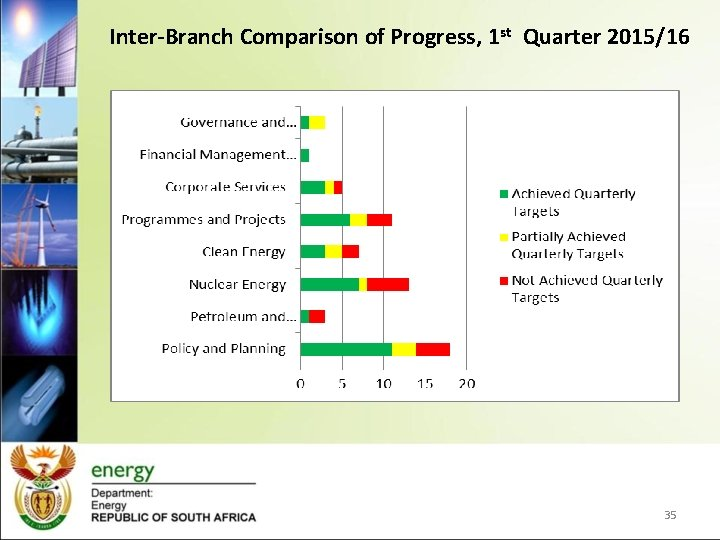 Inter-Branch Comparison of Progress, 1 st Quarter 2015/16 35