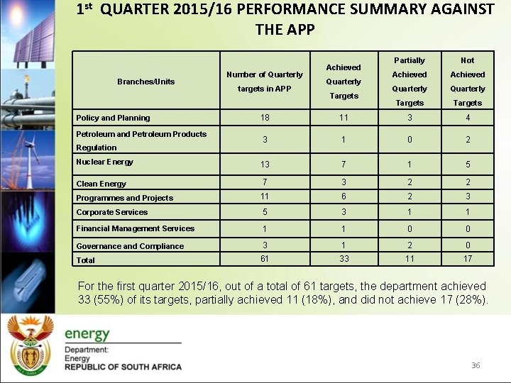 1 st QUARTER 2015/16 PERFORMANCE SUMMARY AGAINST THE APP Branches/Units Number of Quarterly targets