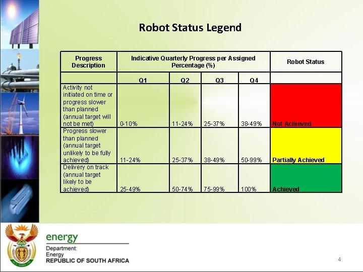Robot Status Legend Progress Description Indicative Quarterly Progress per Assigned Percentage (%) Q 1