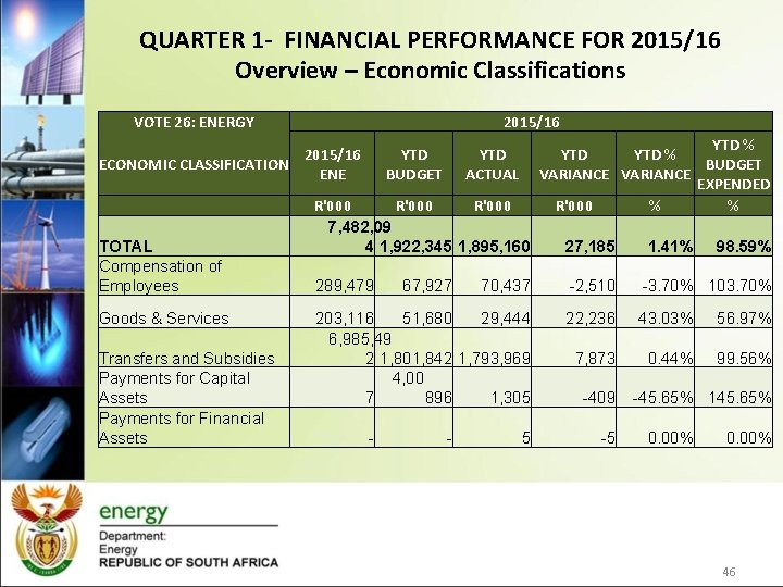 QUARTER 1 - FINANCIAL PERFORMANCE FOR 2015/16 Overview – Economic Classifications VOTE 26: ENERGY