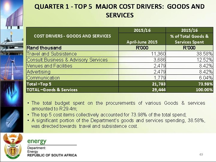 QUARTER 1 - TOP 5 MAJOR COST DRIVERS: GOODS AND SERVICES 2015/16 COST DRIVERS