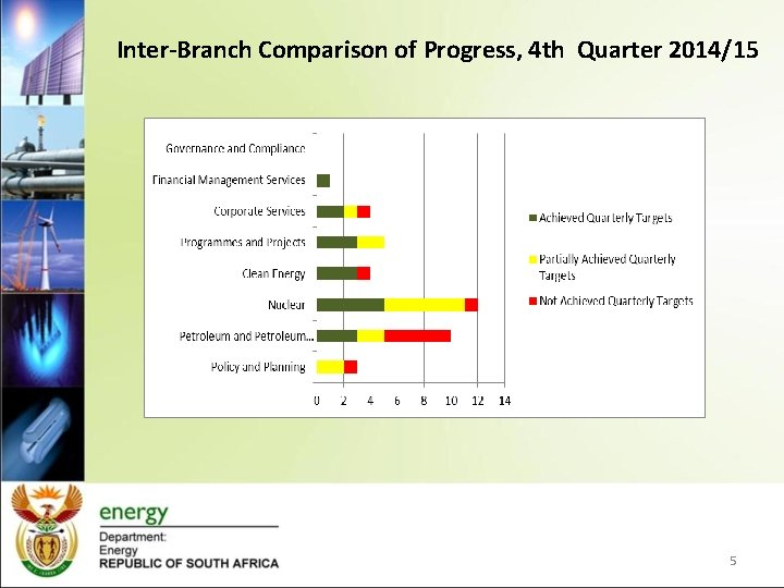 Inter-Branch Comparison of Progress, 4 th Quarter 2014/15 5