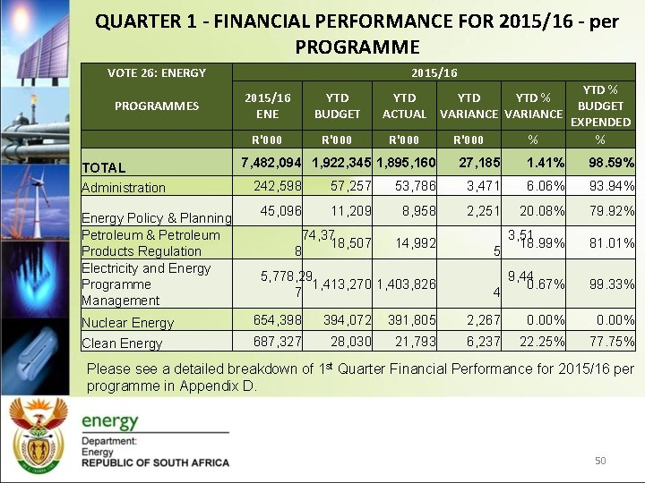 QUARTER 1 - FINANCIAL PERFORMANCE FOR 2015/16 - per PROGRAMME VOTE 26: ENERGY PROGRAMMES