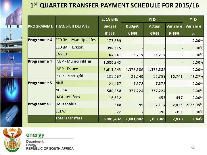 1 ST QUARTER TRANSFER PAYMENT SCHEDULE FOR 2015/16 2015 ENE PROGRAMME TRANSFER DETAILS Programme