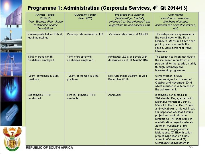 Programme 1: Administration (Corporate Services, 4 th Qt 2014/15) Annual Target 2014/15 (from Strategic