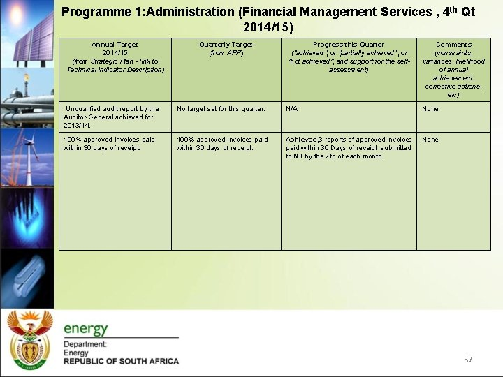 Programme 1: Administration (Financial Management Services , 4 th Qt 2014/15) Annual Target 2014/15