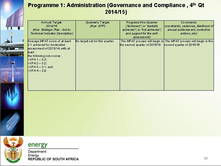 Programme 1: Administration (Governance and Compliance , 4 th Qt 2014/15) Annual Target 2014/15