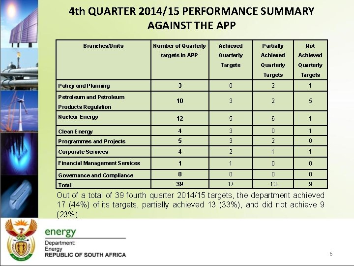 4 th QUARTER 2014/15 PERFORMANCE SUMMARY AGAINST THE APP Branches/Units Number of Quarterly Achieved