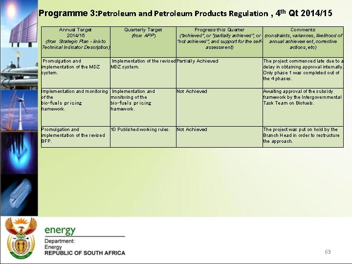 Programme 3: Petroleum and Petroleum Products Regulation , 4 th Qt 2014/15 Annual Target