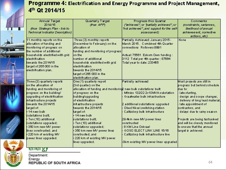 Programme 4: Electrification and Energy Programme and Project Management, 4 th Qt 2014/15 Annual