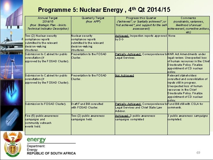 Programme 5: Nuclear Energy , 4 th Qt 2014/15 Annual Target 2014/15 (from Strategic