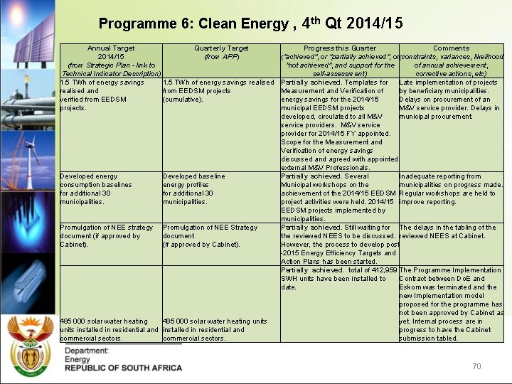 Programme 6: Clean Energy , 4 th Qt 2014/15 Annual Target Quarterly Target 2014/15