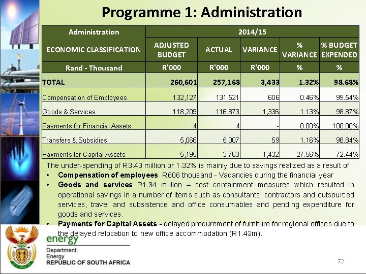 Programme 1: Administration 2014/15 ECONOMIC CLASSIFICATION ADJUSTED BUDGET ACTUAL VARIANCE Rand - Thousand R'000