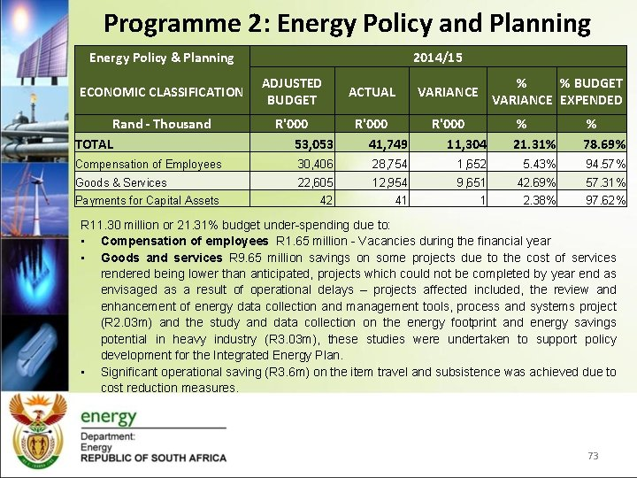 Programme 2: Energy Policy and Planning Energy Policy & Planning ECONOMIC CLASSIFICATION Rand -