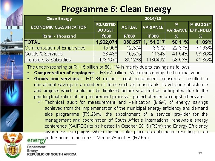 Programme 6: Clean Energy ECONOMIC CLASSIFICATION Rand - Thousand TOTAL Compensation of Employees Goods