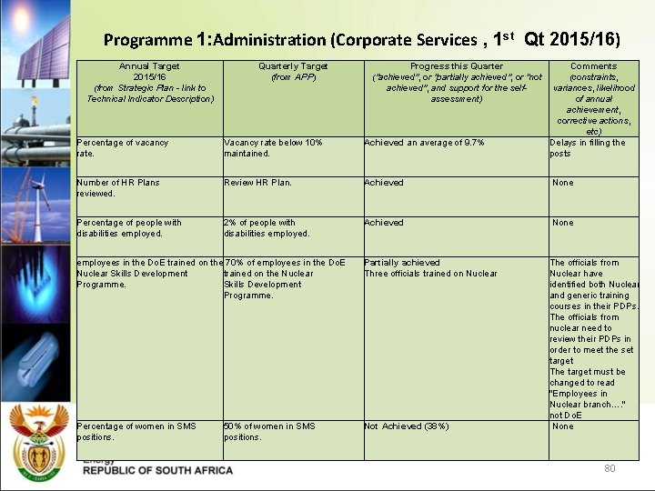 Programme 1: Administration (Corporate Services , 1 st Qt 2015/16) Annual Target 2015/16