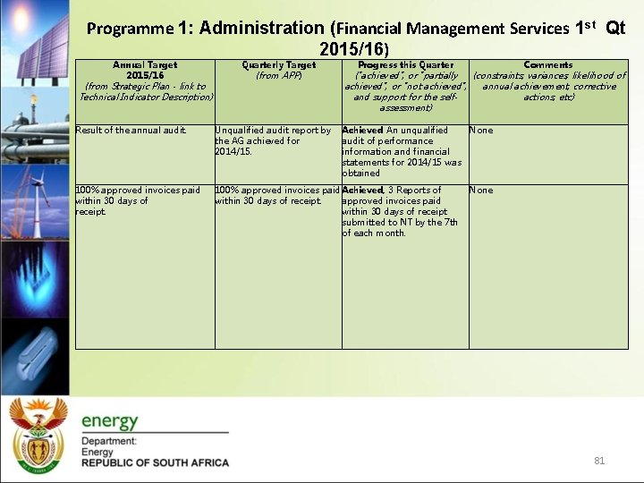 Programme 1: Administration (Financial Management Services 1 st Qt 2015/16) Annual Target 2015/16