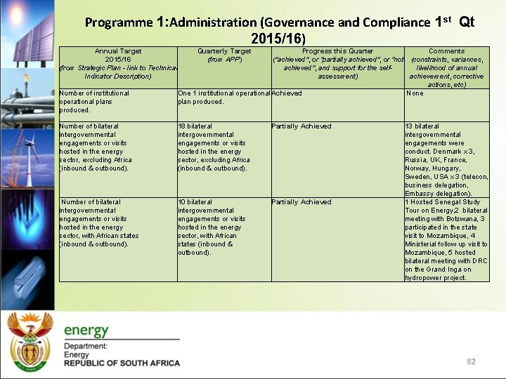 Programme 1: Administration (Governance and Compliance 1 st Qt 2015/16) Annual Target 2015/16