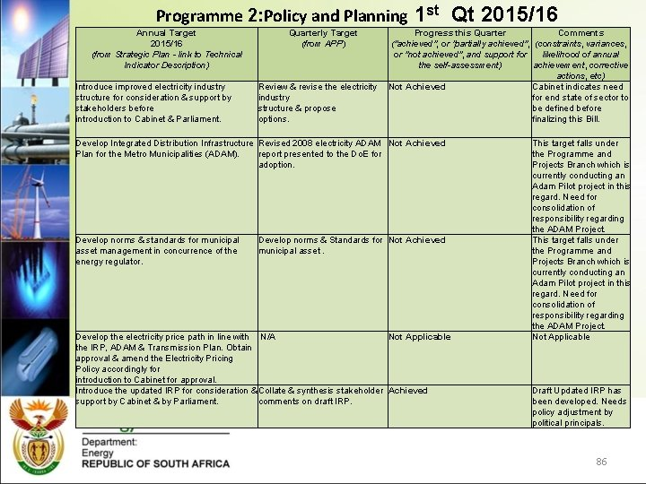 Programme 2: Policy and Planning Annual Target 2015/16 (from Strategic Plan - link