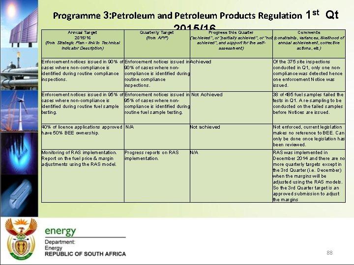 Programme 3: Petroleum and Petroleum Products Regulation 1 st Qt 2015/16 Annual Target