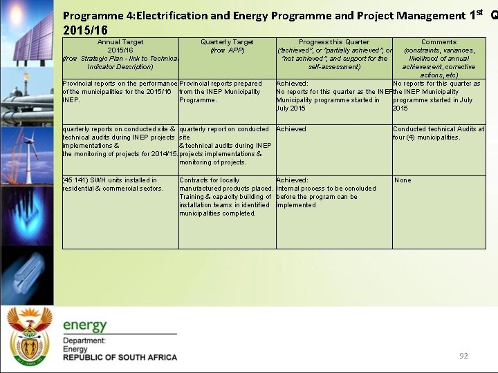 Programme 4: Electrification and Energy Programme and Project Management 1 st Q 2015/16 Annual