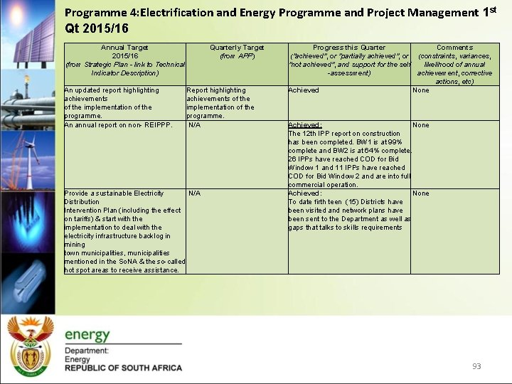 Programme 4: Electrification and Energy Programme and Project Management 1 st Qt 2015/16 Annual